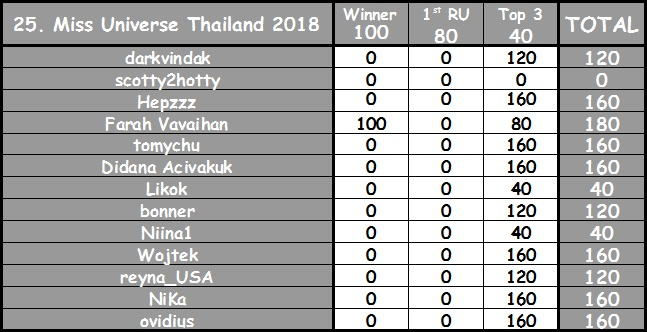 Round 25th : Miss Universe Thailand 2018 593eef16