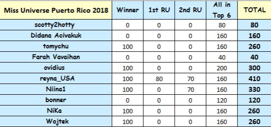 Round 41st : Miss Universe Puerto Rico 2018 Cegqqd10