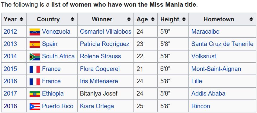 ★ MISS MANIA 2018 - Kiara Ortega of Puerto Rico !!! ★ - Page 2 Coolte71