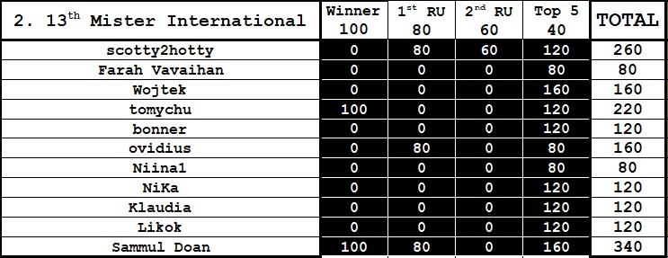 Round 2nd : 13th Mister International Gggg10
