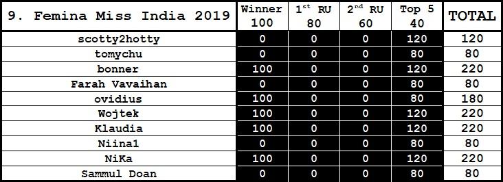 Round 9th : Femina Miss India 2019 Gggjj11