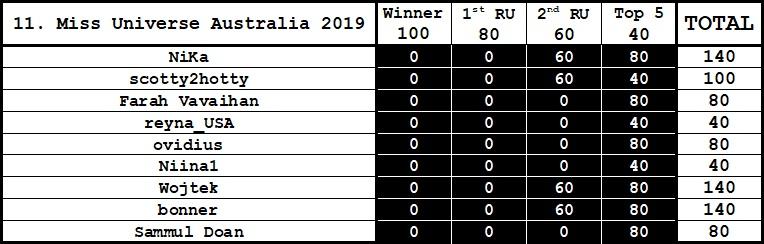 Round 11th : Miss Universe Australia 2019 Gggjj12