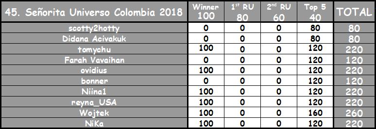 Round 45th : Señorita Universo Colombia 2018 Gzfc7111