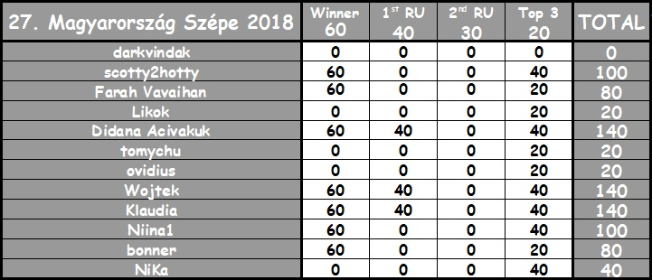 Round 27th : Magyarország Szépe 2018 Karma-10
