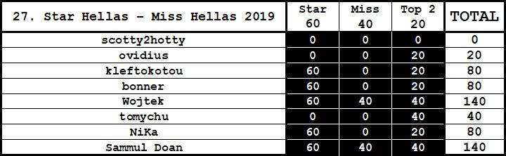 Round 27th : Star Hellas - Miss Hellas 2019 News_110