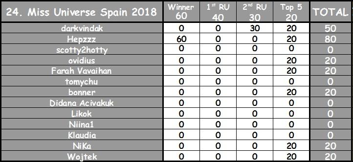 Round 24th : Miss Universe Spain 2018 Pol_pl11