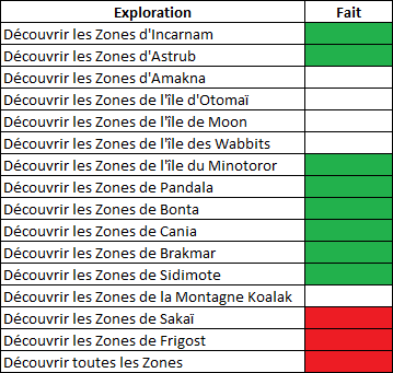 Succès Exploration Zone_e11