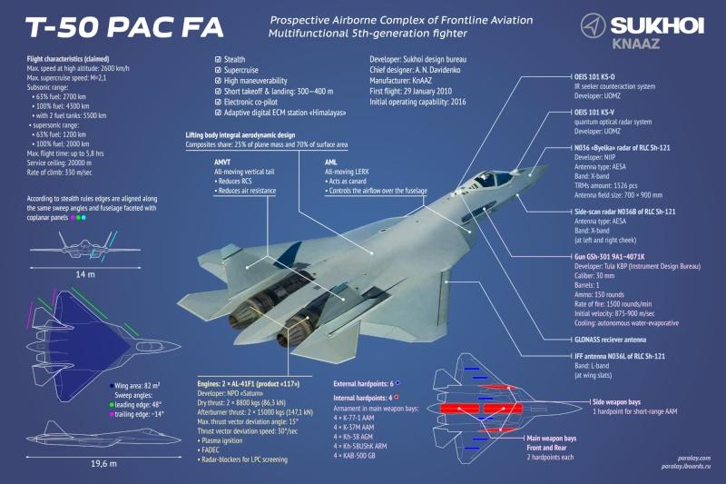 PAK-FA, T-50: News #3 Pak-fa10