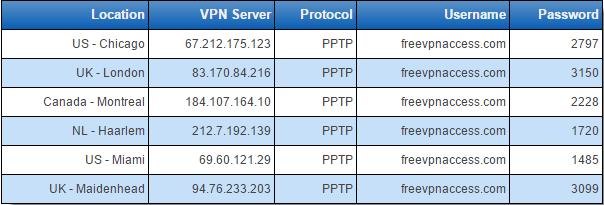 Hướng dẫn thiết lập VPN (mạng riêng ảo) Vpn1010