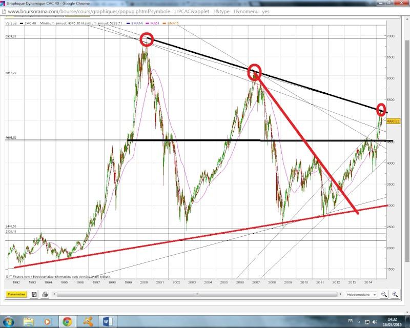 Pourquoi personne ne semble voir le 3 ème cercle rouge sur le CAC LT ? Cac_3y10