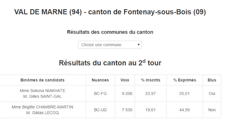 Elections Départementales 22 et 29 Mars 2015: les résultats et commentaires - Page 2 Pictur13