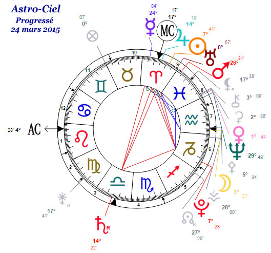 ♫♪ Astro-Ciel a 4 ans ♪♫ Astro-10