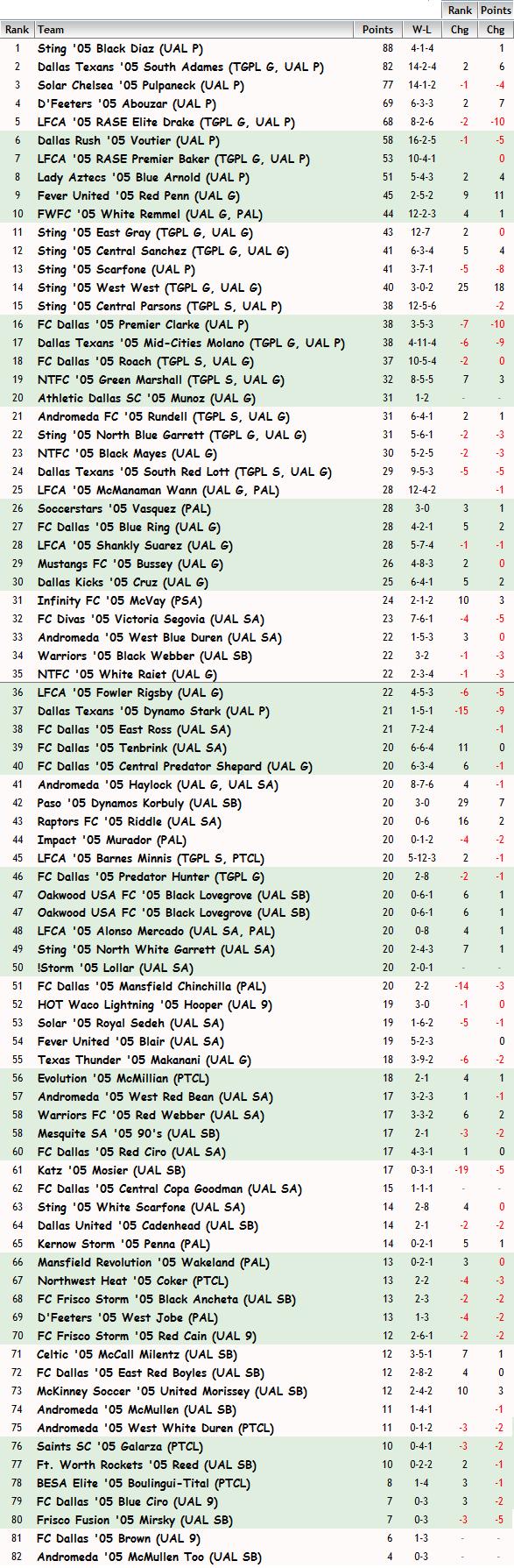 '05 Girls FBR Rankings - 4-1-2015 05_fbr10