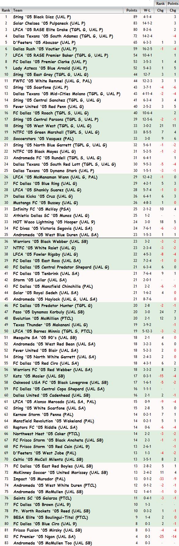 '05 Girls FBR Rankings - 4-2-2015 05_fbr11