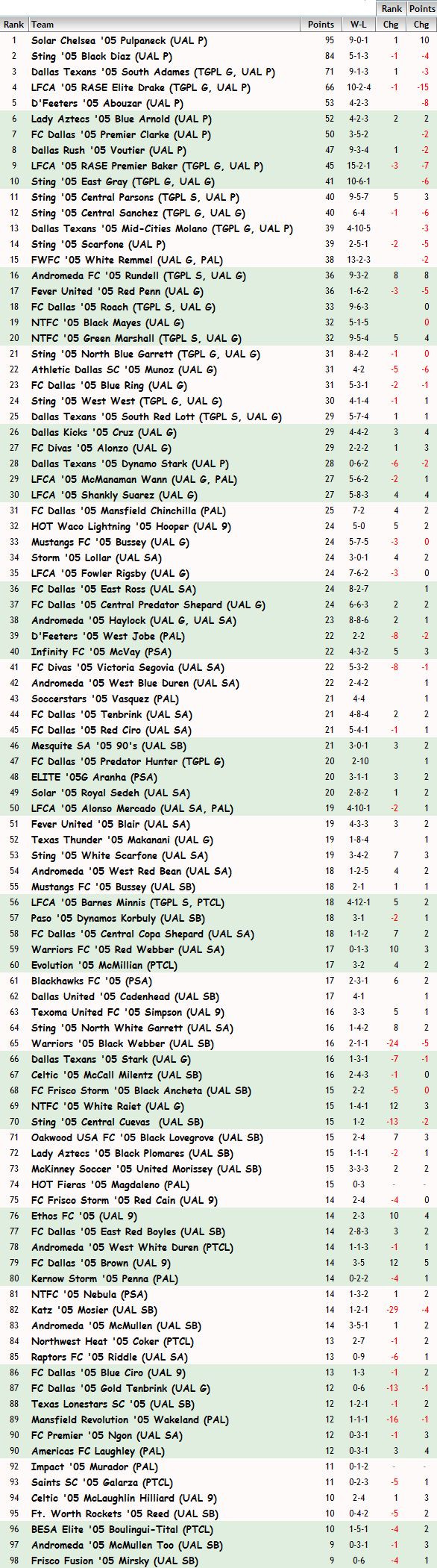 '05 Girls FBR Rankings - 04-29-15 05_fbr13