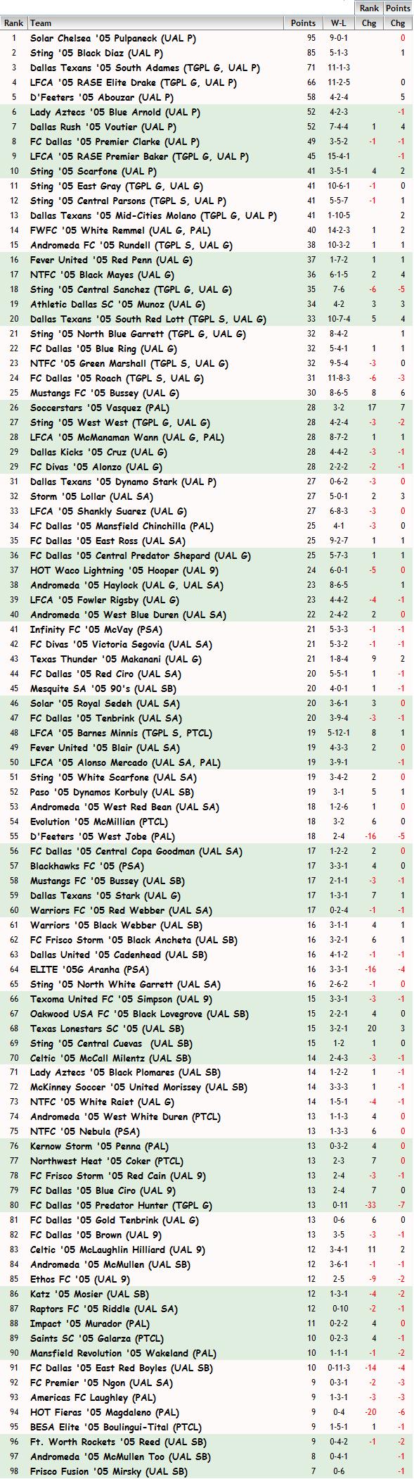 '05 Girls FBR Rankings - 05-05-15 05_fbr14