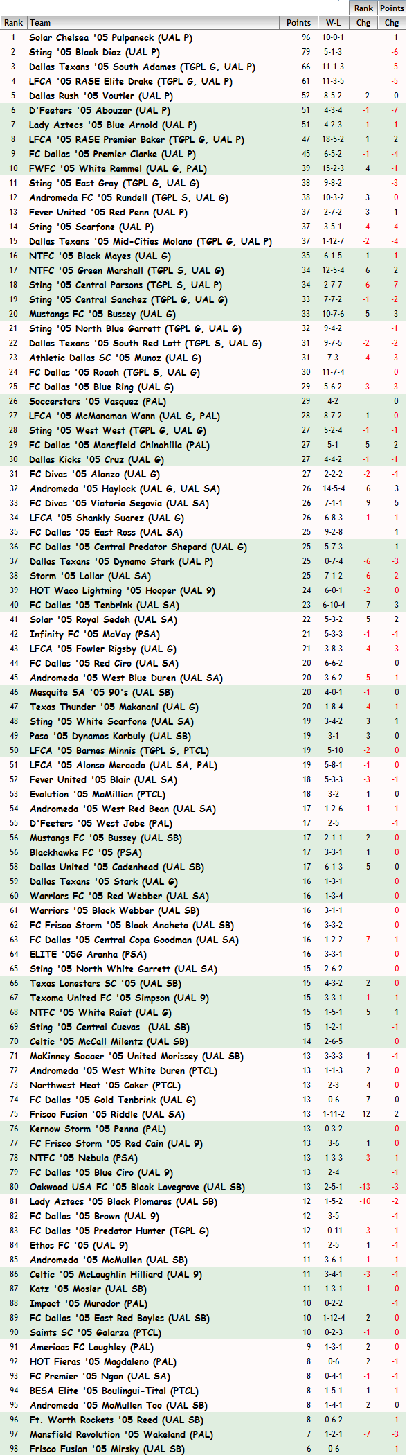 '05 Girls FBR Rankings - 05-19-15 05_fbr16