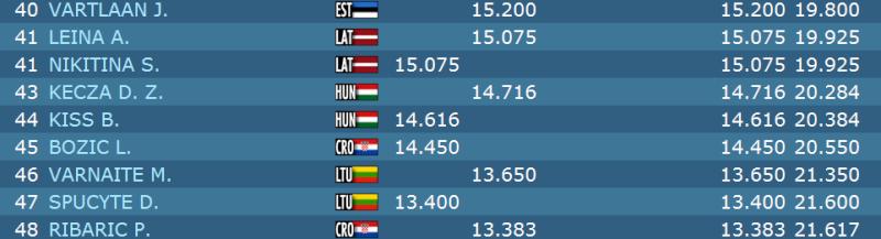 Championnat d'Europe 2015 - Minsk - Page 4 B310