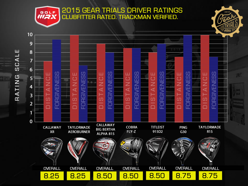 2015 - driver test golf wrx Chart_10