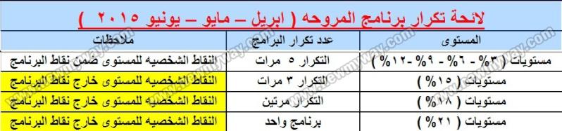 لائحة تكرار برنامج المروحه (ابريل-مايو-يونيو 2015) وعدد المرات المسموح عملها لكل مستوي D_oo110