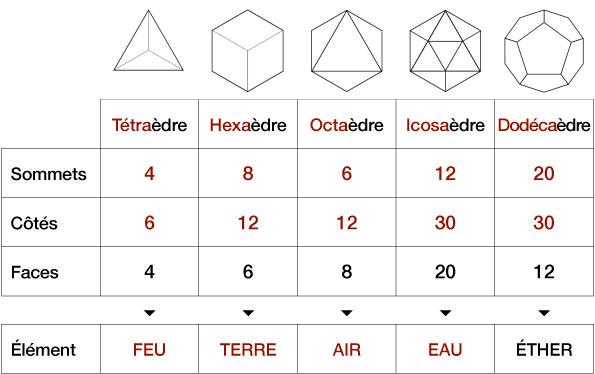 Les solides de Platon 1- Symbolisme Tablea10