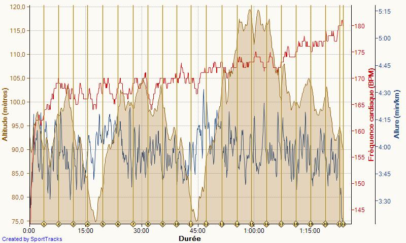 Seb35 ---) objectif trail estival (20 km, 1100m D+)  - Page 7 Course10