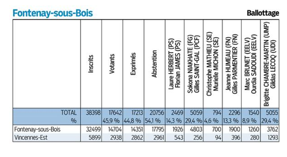 Elections Départementales 22 et 29 Mars 2015: les résultats et commentaires Captur12