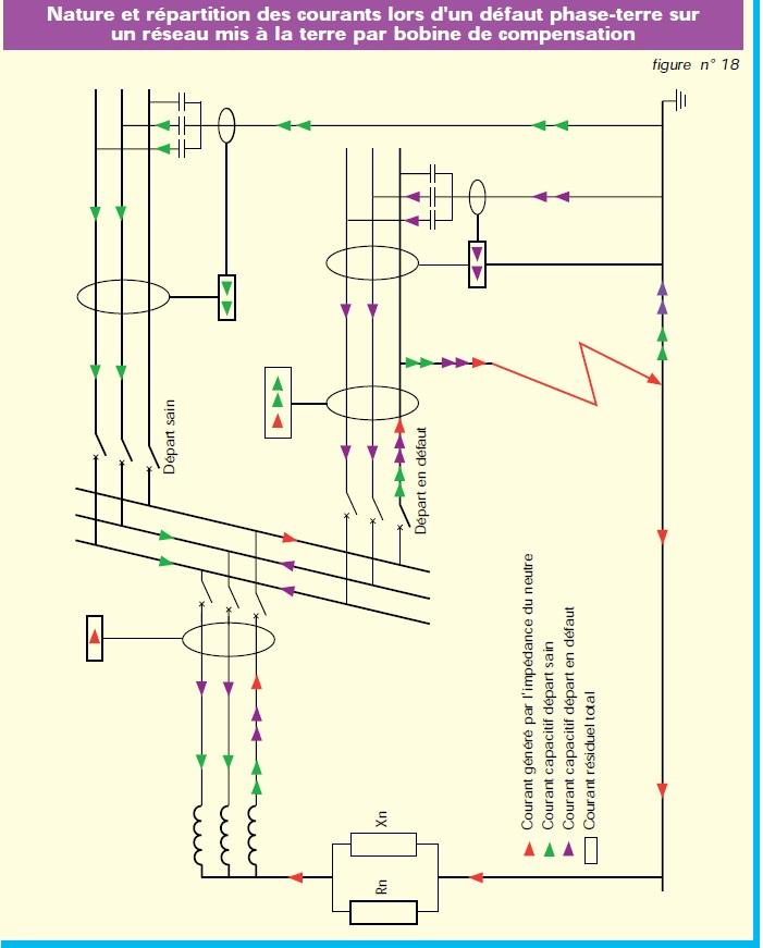 """courant - Courant du défaut monophasé """"phase - terre"""" Trajet10"""