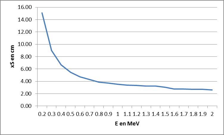 équivalence plomb - acier New_pi11