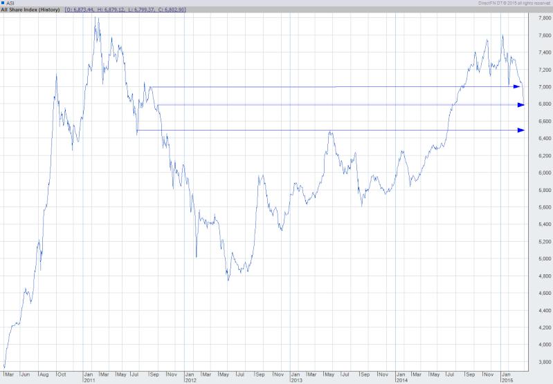 When will market turnaround? Image011