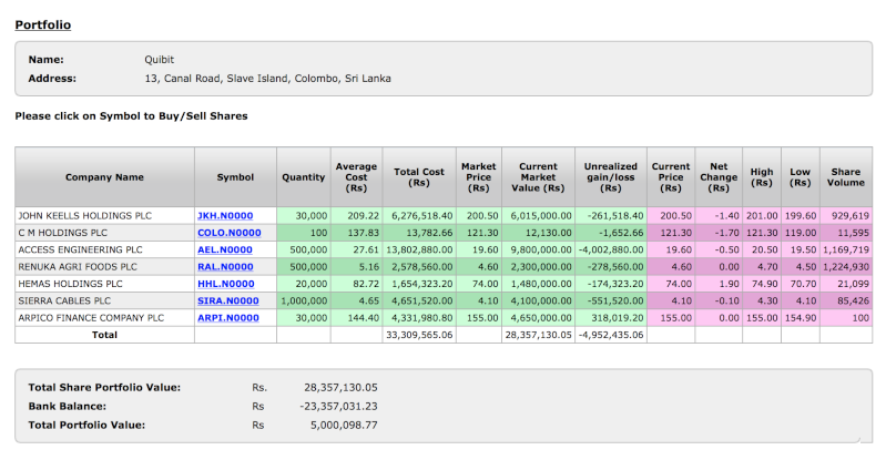 My losses from the Colombo Stock Exchange  Screen12