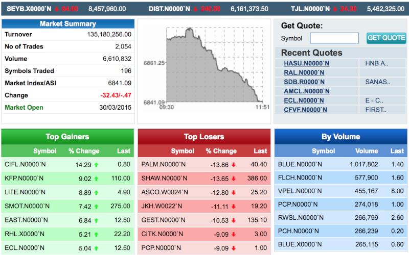 Market on a Free fall! closing ASI 6800 Screen13