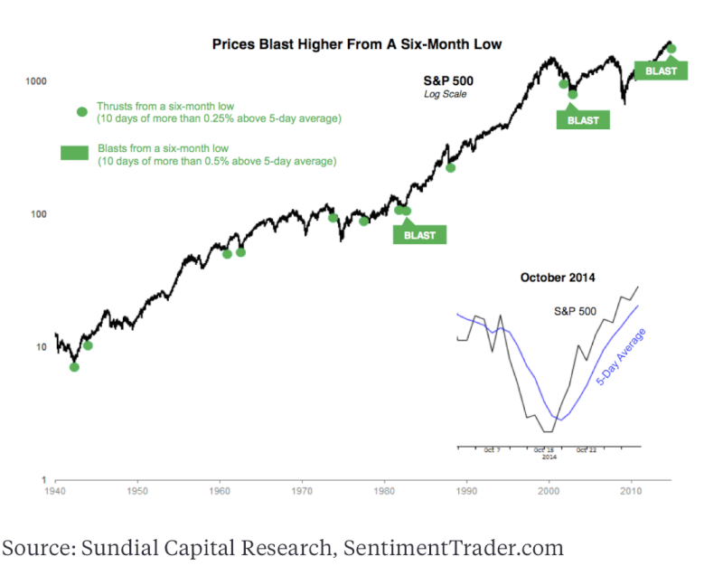 When Negativity Helps a Bull Market Screen17