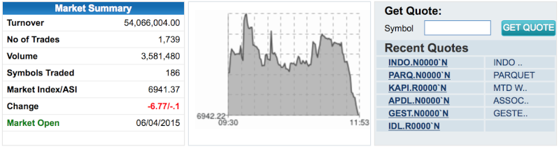 Here we go again!! Market is Down! Screen19