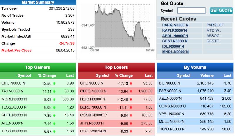 Here we go again!! Market is Down! Screen20