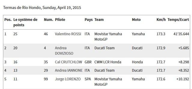 CLASSEMENT Concours MOTO GP 2015 Resize10