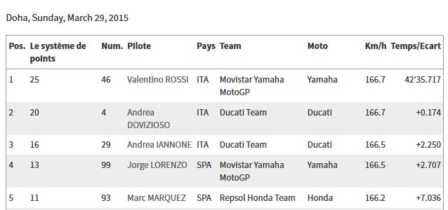 CLASSEMENT Concours MOTO GP 2015 Sans_t24