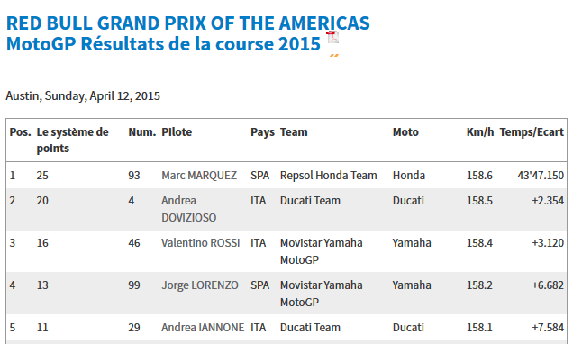 CLASSEMENT Concours MOTO GP 2015 Sans_t32