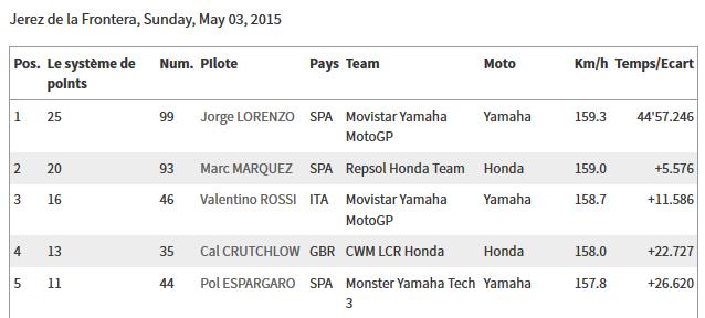 CLASSEMENT Concours MOTO GP 2015 Sans_t61