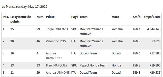 CLASSEMENT Concours MOTO GP 2015 Sans_t77