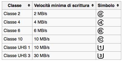 Quali schede Micro SD per i nostri DAP? Screen21