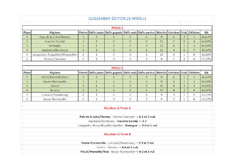 [E25] Classement et stats  Classe10