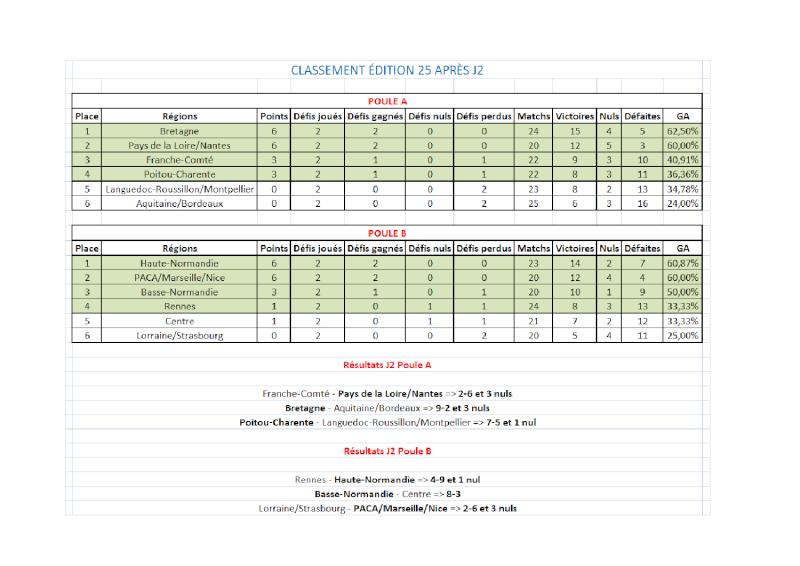 [E25] Classement et stats  Classe11