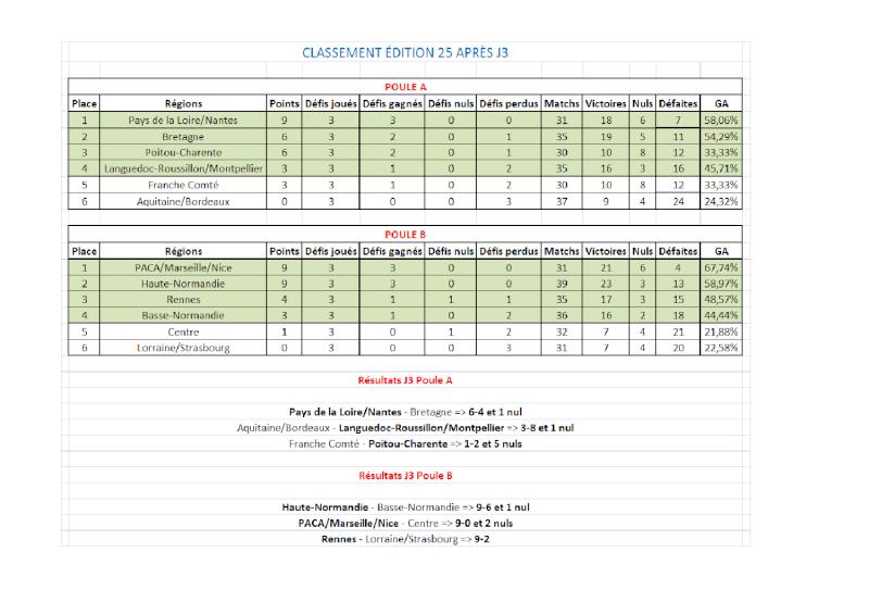 [E25] Classement et stats  Classe13