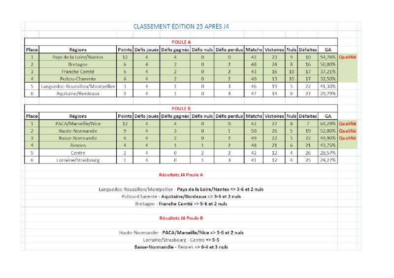 [E25] Classement et stats  Classe15