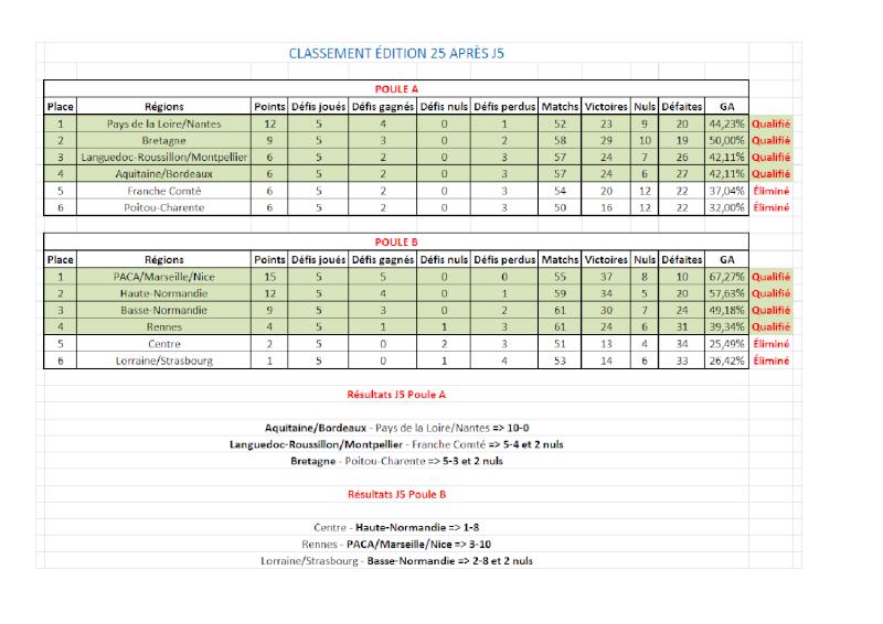 [E25] Classement et stats  Classe16