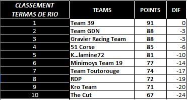 Compte rendu WCF saison 2015 - Page 2 Classe11