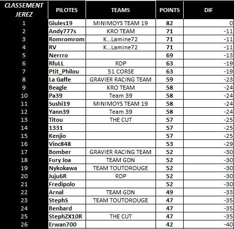 Compte rendu WCF saison 2015 - Page 3 Classe14
