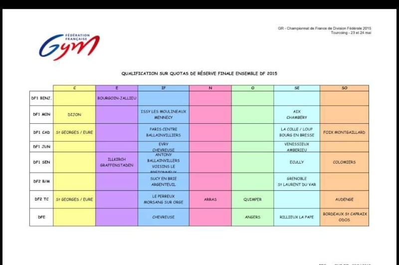 Championnat de France DN/DF Tourcoing 2015 11121910