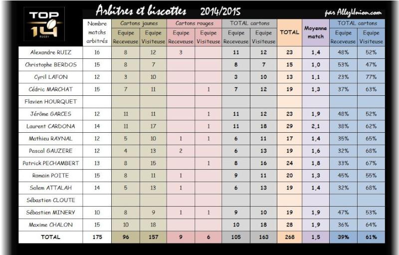 HISTO ARBITRES 2014/2015 Arbitr10